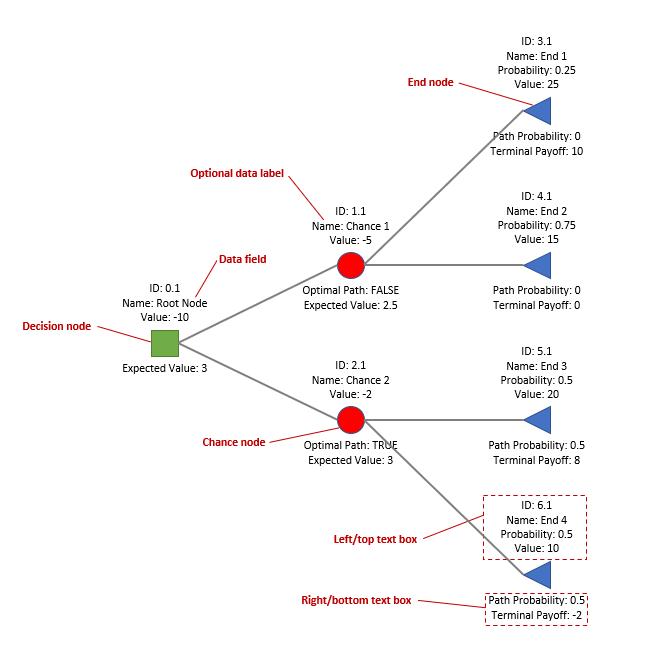 Diagram of tree elements