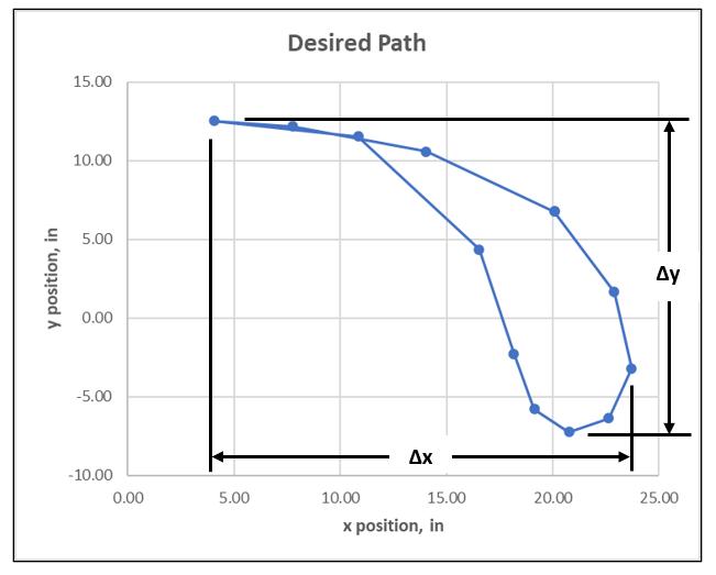 Path chart