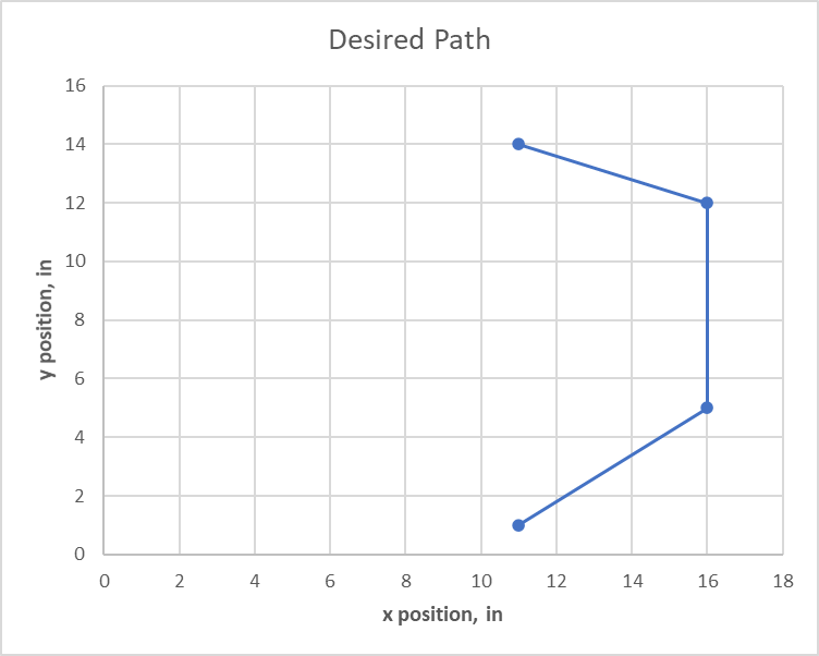 Timed motion path chart