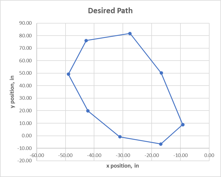 Timed path chart