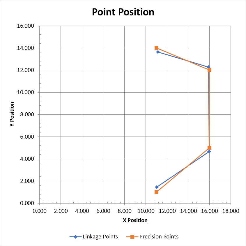 Timed point positions