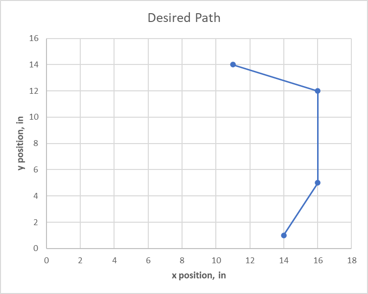 Untimed path chart