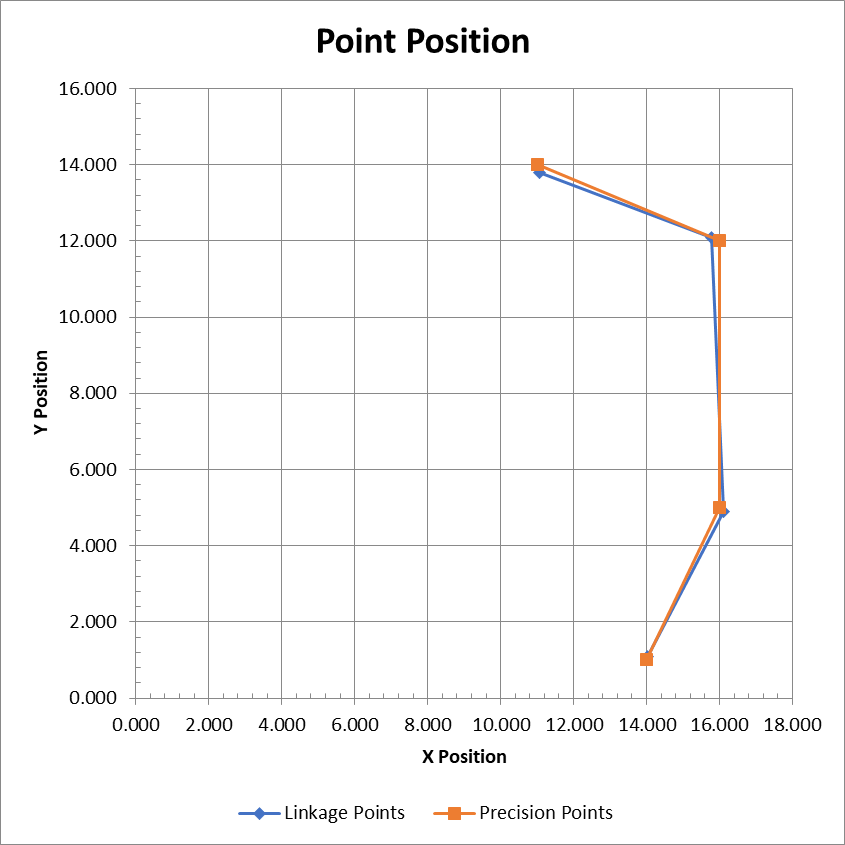 Untimed point positions